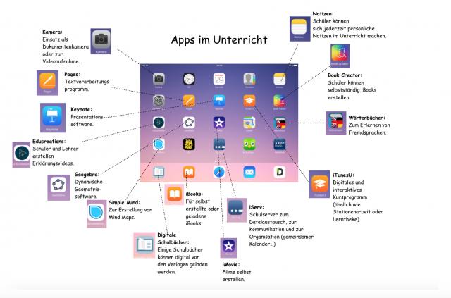 apps-im-unterricht